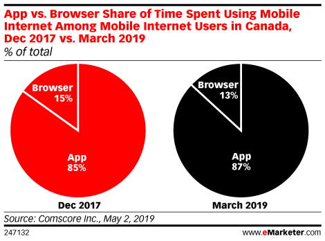 App vs. Browser Share of Time Spent Using Mobile Internet Among Mobile Internet Users in Canada, Dec 2017 vs. March 2019 (% of total)