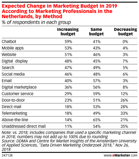 Expected Change in Marketing Budget in 2019 According to Marketing Professionals in the Netherlands, by Method (% of respondents in each group)