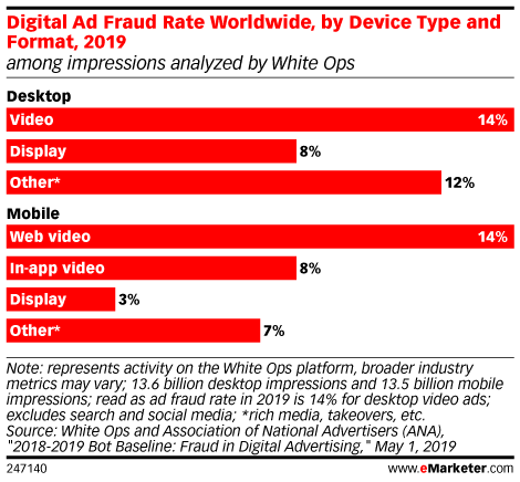 Digital Ad Fraud Rate Worldwide, by Device Type and Format, 2019 (among impressions analyzed by White Ops)