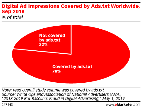 Digital Ad Impressions Covered by Ads.txt Worldwide, Sep 2018 (% of total)