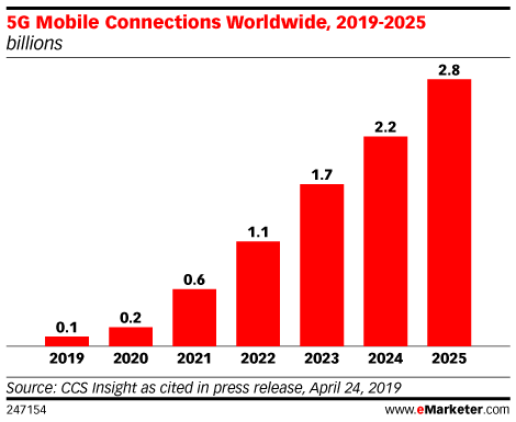 5G Mobile Connections Worldwide, 2019-2025 (billions)