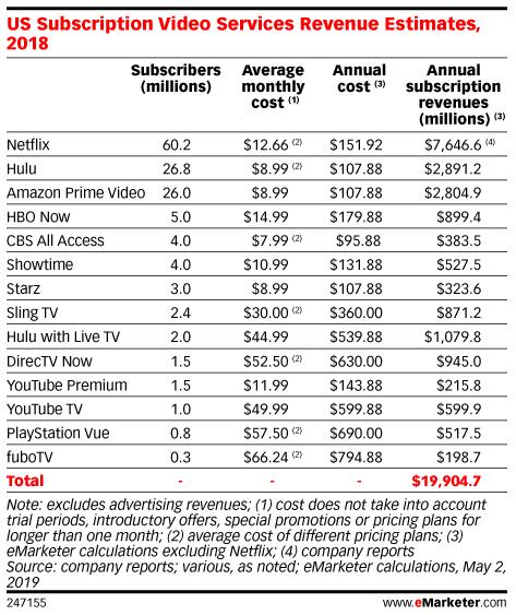 US Subscription Video Services Revenue Estimates, 2018