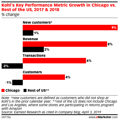 Kohl's Key Performance Metric Growth in Chicago vs. Rest of the US, 2017 & 2018 (% change)