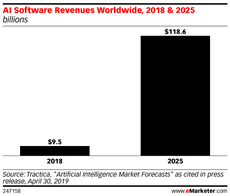AI Software Revenues Worldwide, 2018 & 2025 (billions)