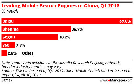 Leading Mobile Search Engines in China, Q1 2019 (% reach)