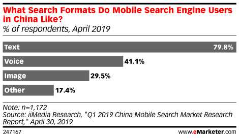What Search Formats Do Mobile Search Engine Users in China Like? (% of respondents, April 2019)