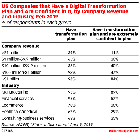 US Companies that Have a Digital Transformation Plan and Are Confident in It, by Company Revenue and Industry, Feb 2019 (% of respondents in each group)