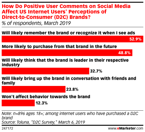 How Do Positive User Comments on Social Media Affect US Internet Users' Perceptions of Direct-to-Consumer (D2C) Brands? (% of respondents, March 2019)