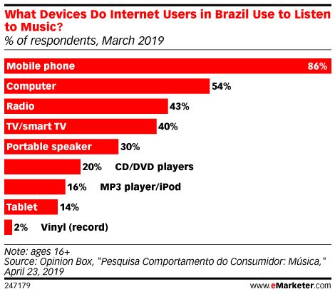 What Devices Do Internet Users in Brazil Use to Listen to Music? (% of respondents, March 2019)