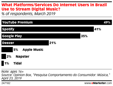 What Platforms/Services Do Internet Users in Brazil Use to Stream Digital Music? (% of respondents, March 2019)