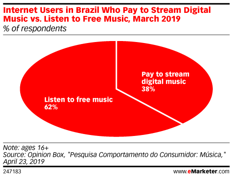 Internet Users in Brazil Who Pay to Stream Digital Music vs. Listen to Free Music, March 2019 (% of respondents)