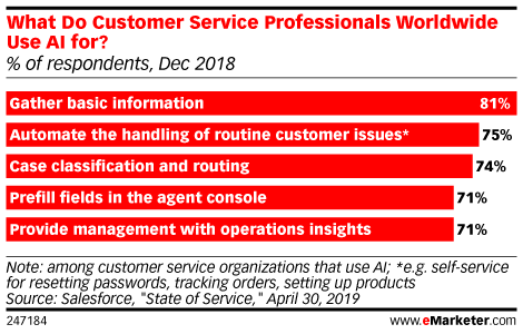 What Do Customer Service Professionals Worldwide Use AI for? (% of respondents, Dec 2018)