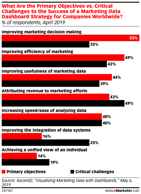 What Are the Primary Objectives vs. Critical Challenges to the Success of a Marketing Data Dashboard Strategy for Companies Worldwide? (% of respondents, April 2019)