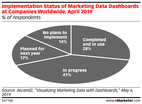 Implementation Status of Marketing Data Dashboards at Companies Worldwide, April 2019 (% of respondents)