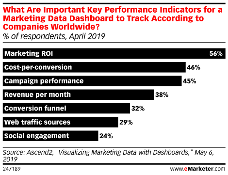 What Are Important Key Performance Indicators for a Marketing Data Dashboard to Track According to Companies Worldwide? (% of respondents, April 2019)