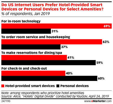 Do US Internet Users Prefer Hotel-Provided Smart Devices or Personal Devices for Select Amenities? (% of respondents, Jan 2019)