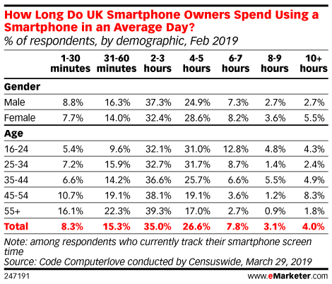 How Long Do UK Smartphone Owners Spend Using a Smartphone in an Average Day? (% of respondents, by demographic, Feb 2019)