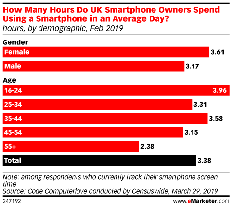 How Many Hours Do UK Smartphone Owners Spend Using a Smartphone in an Average Day? (hours, by demographic, Feb 2019)
