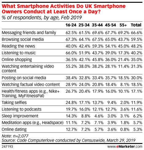 What Smartphone Activities Do UK Smartphone Owners Conduct at Least Once a Day? (% of respondents, by age, Feb 2019)