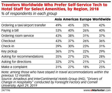 Travelers Worldwide Who Prefer Self-Service Tech to Hotel Staff for Select Amenities, by Region, 2018 (% of respondents in each group)