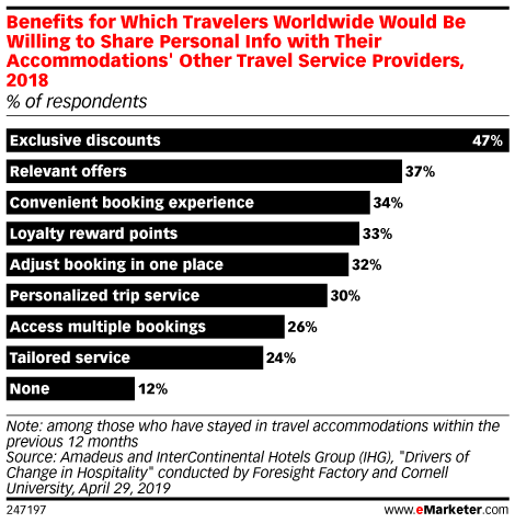Benefits for Which Travelers Worldwide Would Be Willing to Share Personal Info with Their Accommodations' Other Travel Service Providers, 2018 (% of respondents)