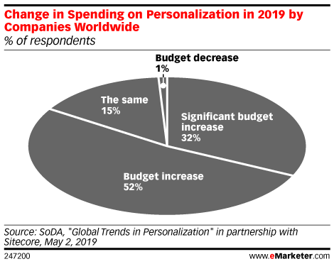 Change in Spending on Personalization in 2019 by Companies Worldwide (% of respondents)