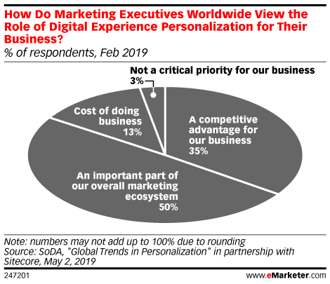How Do Marketing Executives Worldwide View the Role of Digital Experience Personalization for Their Business? (% of respondents, Feb 2019)