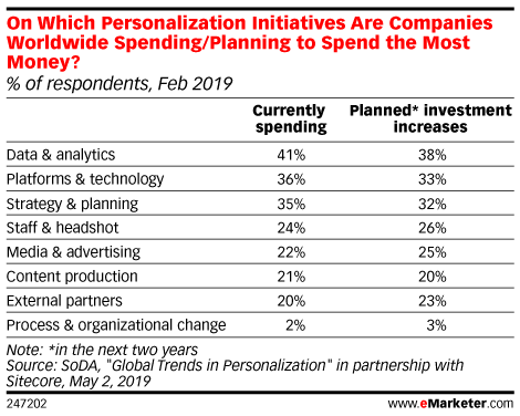 On Which Personalization Initiatives Are Companies Worldwide Spending/Planning* to Spend the Most Money? (% of respondents, Feb 2019)