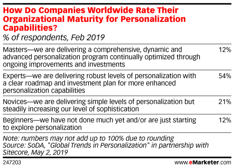 How Do Companies Worldwide Rate Their Organizational Maturity for Personalization Capabilities? (% of respondents, Feb 2019)