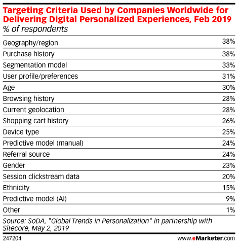 Targeting Criteria Used by Companies Worldwide for Delivering Digital Personalized Experiences, Feb 2019 (% of respondents)