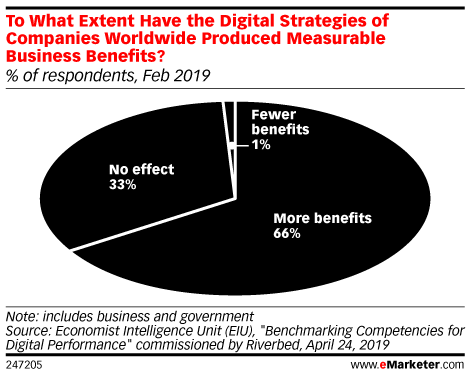 To What Extent Have the Digital Strategies of Companies Worldwide Produced Measurable Business Benefits? (% of respondents, Feb 2019)