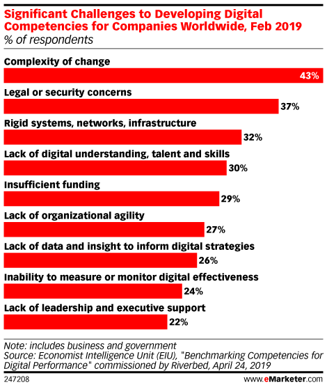 Significant Challenges to Developing Digital Competencies for Companies Worldwide, Feb 2019 (% of respondents)