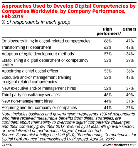 Approaches Used to Develop Digital Competencies by Companies Worldwide, by Company Performance, Feb 2019 (% of respondents in each group)
