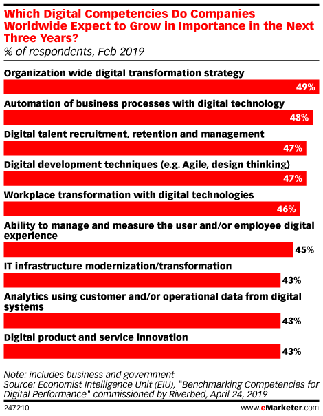 Which Digital Competencies Do Companies Worldwide Expect to Grow in Importance in the Next Three Years? (% of respondents, Feb 2019)
