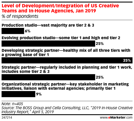 Level of Development/Integration of US Creative Teams and In-House Agencies, Jan 2019 (% of respondents)