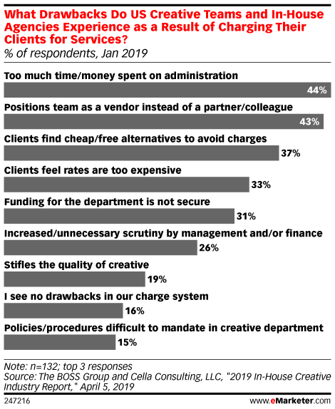 What Drawbacks Do US Creative Teams and In-House Agencies Experience as a Result of Charging Their Clients for Services? (% of respondents, Jan 2019)