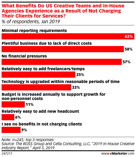 What Benefits Do US Creative Teams and In-House Agencies Experience as a Result of Not Charging Their Clients for Services? (% of respondents, Jan 2019)