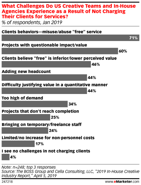 What Challenges Do US Creative Teams and In-House Agencies Experience as a Result of Not Charging Their Clients for Services? (% of respondents, Jan 2019)