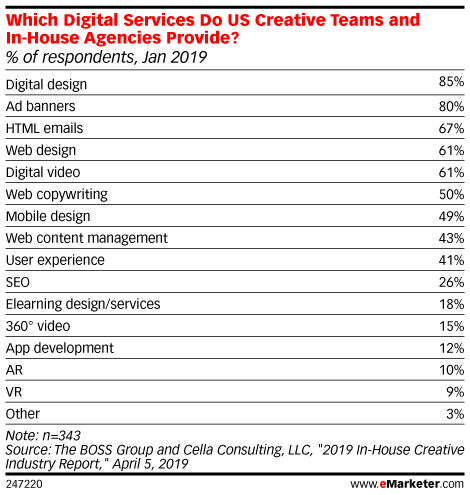 Which Digital Services Do US Creative Teams and In-House Agencies Provide? (% of respondents, Jan 2019)