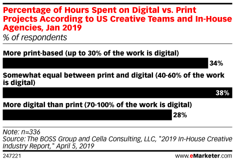 Percentage of Hours Spent on Digital vs. Print Projects According to US Creative Teams and In-House Agencies, Jan 2019 (% of respondents)