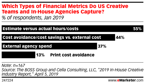 Which Types of Financial Metrics Do US Creative Teams and In-House Agencies Capture? (% of respondents, Jan 2019)