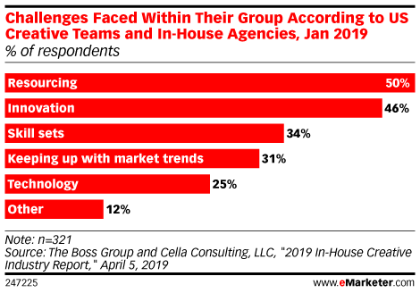 Challenges Faced Within Their Group According to US Creative Teams and In-House Agencies, Jan 2019 (% of respondents)
