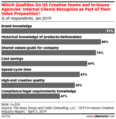 Which Qualities Do US Creative Teams and In-House Agencies' Internal Clients Recognize as Part of Their Value Proposition? (% of respondents, Jan 2019)