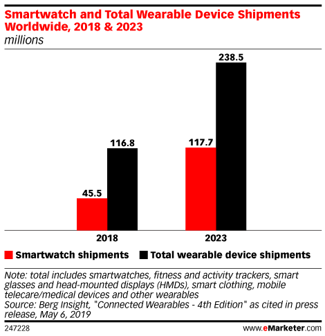 Smartwatch and Total Wearable Device Shipments Worldwide, 2018 & 2023 (millions)