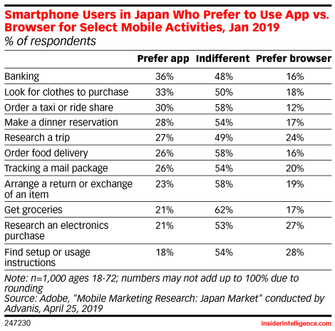 Smartphone Users in Japan Who Prefer to Use App vs. Browser for Select Mobile Activities, Jan 2019 (% of respondents)