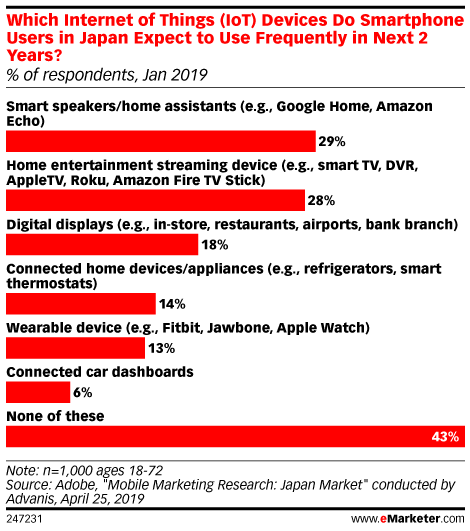 Which Internet of Things (IoT) Devices Do Smartphone Users in Japan Expect to Use Frequently in Next 2 Years? (% of respondents, Jan 2019)