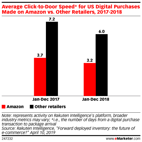 Average Click-to-Door Speed* for US Digital Purchases Made on Amazon vs. Other Retailers, 2017-2018