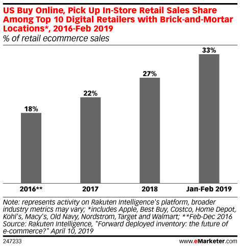 US Buy Online, Pick Up In-Store Retail Sales Share Among Top 10 Digital Retailers with Brick-and-Mortar Locations*, 2016-Feb 2019 (% of retail ecommerce sales)