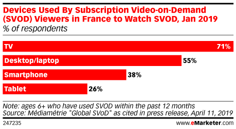Devices Used By Subscription Video-on-Demand (SVOD) Viewers in France to Watch SVOD, Jan 2019 (% of respondents)