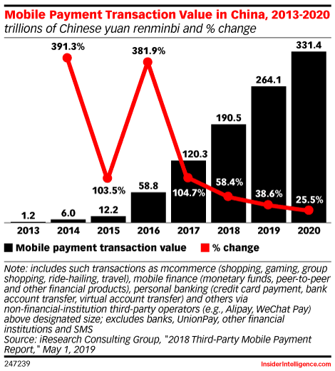 Mobile Payment Transaction Value in China, 2013-2020 (trillions of Chinese yuan renminbi and % change)